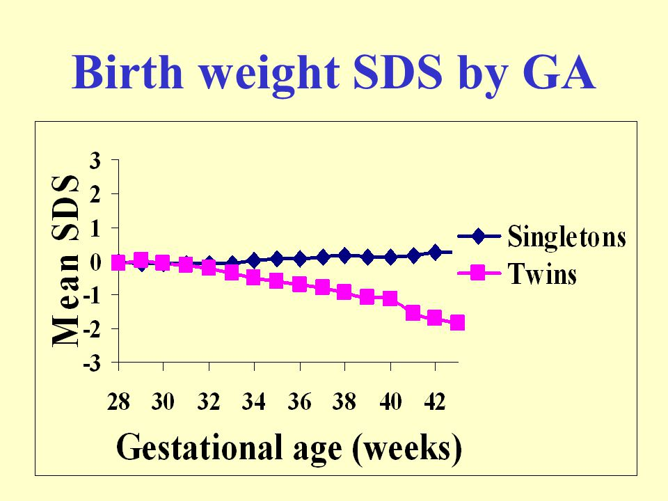Birth weight SDS by GA