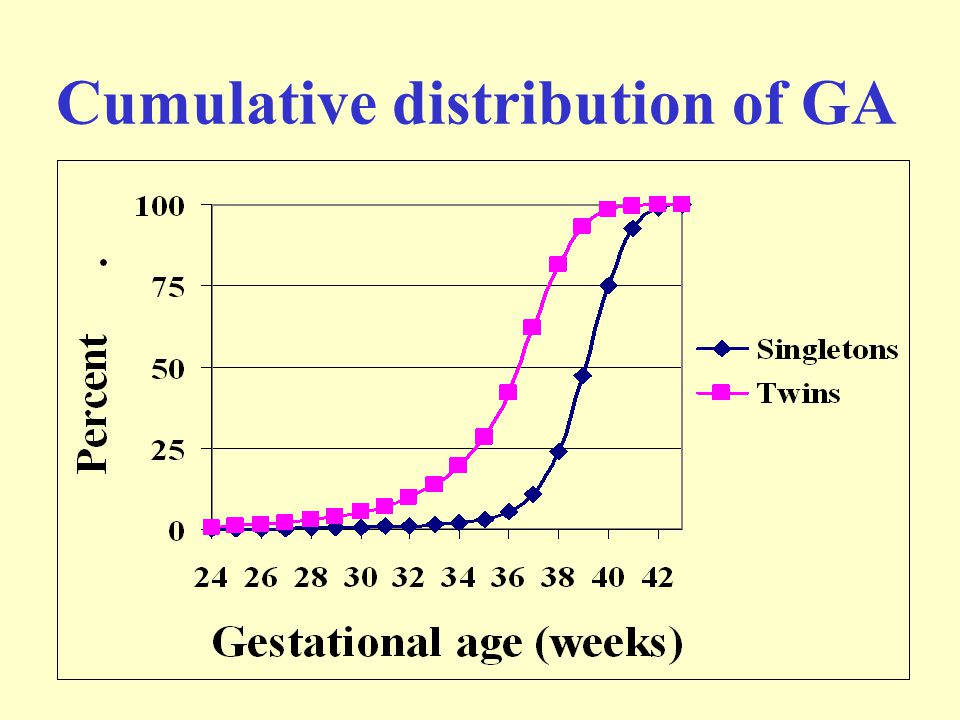 Cumulative distribution of GA