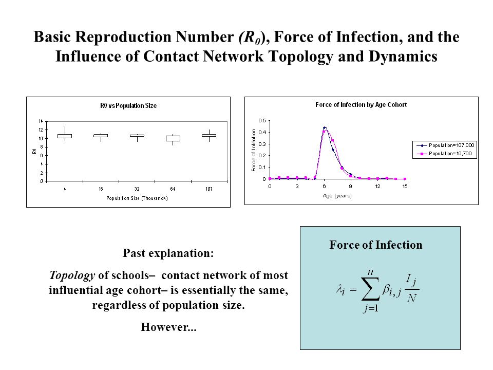 Basic Reproduction Number (R 0 ), Force of Infection, and the Influence of Contact Network Topology and Dynamics Past explanation: Topology of schools– contact network of most influential age cohort– is essentially the same, regardless of population size.
