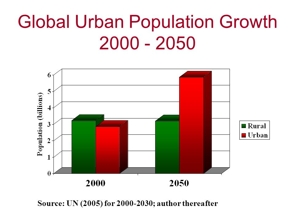 Global Urban Population Growth 2000 - 2050 Source: UN (2005) for 2000-2030; author thereafter