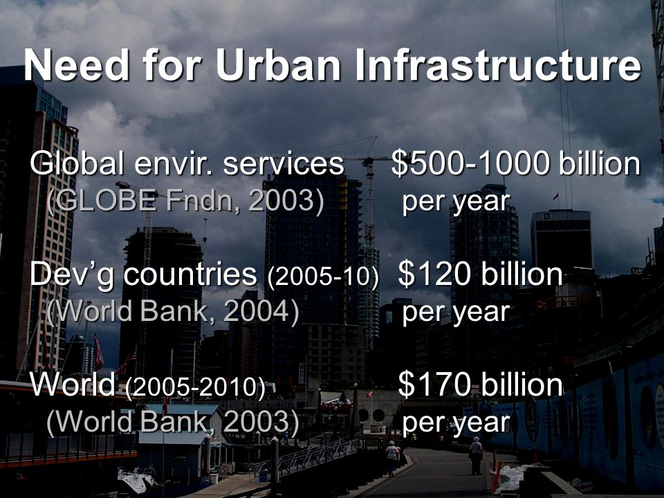 Need for Urban Infrastructure Global envir.