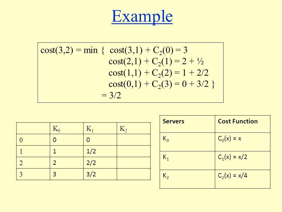 Example K0K0 K1K1 K2K2 0 00 1 11/2 2 22/2 3 33/2 ServersCost Function K0K0 C 0 (x) = x K1K1 C 1 (x) = x/2 K2K2 C 2 (x) = x/4 cost(3,2) = min { cost(3,1) + C 2 (0) = 3 cost(2,1) + C 2 (1) = 2 + ½ cost(1,1) + C 2 (2) = 1 + 2/2 cost(0,1) + C 2 (3) = 0 + 3/2 } = 3/2