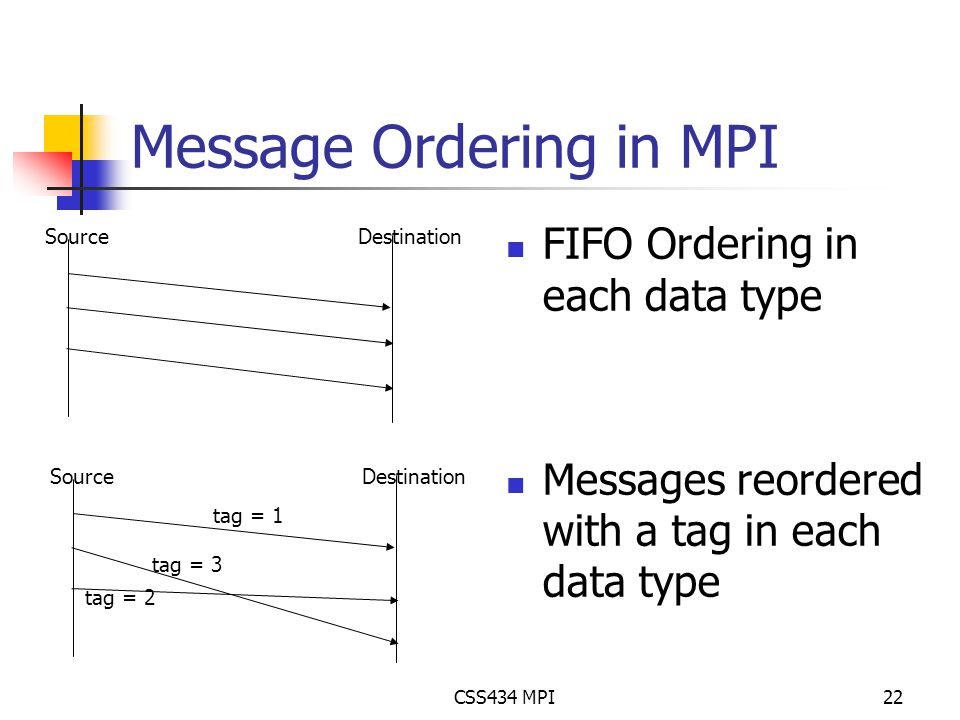 CSS434 MPI22 Message Ordering in MPI FIFO Ordering in each data type Messages reordered with a tag in each data type SourceDestination SourceDestination tag = 1 tag = 2 tag = 3