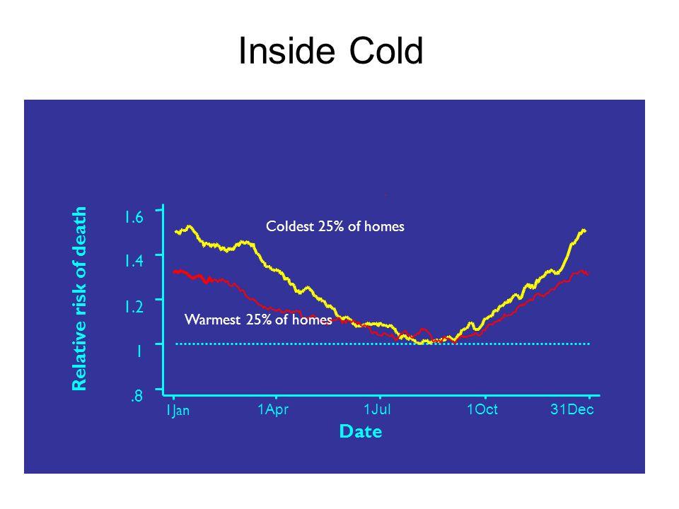 Inside Cold