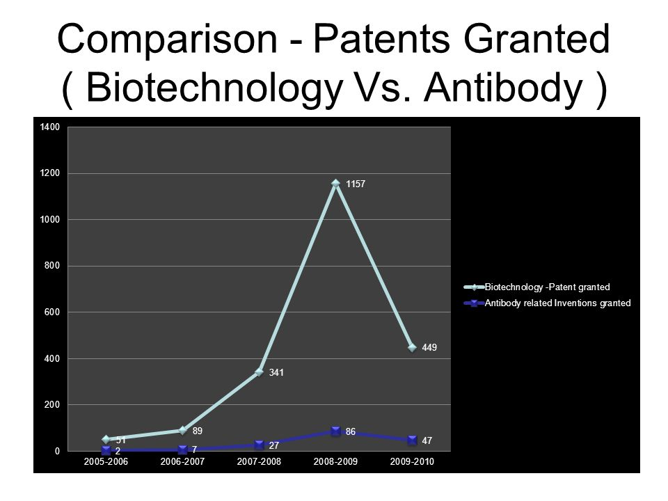 Comparison - Patents Granted ( Biotechnology Vs. Antibody )