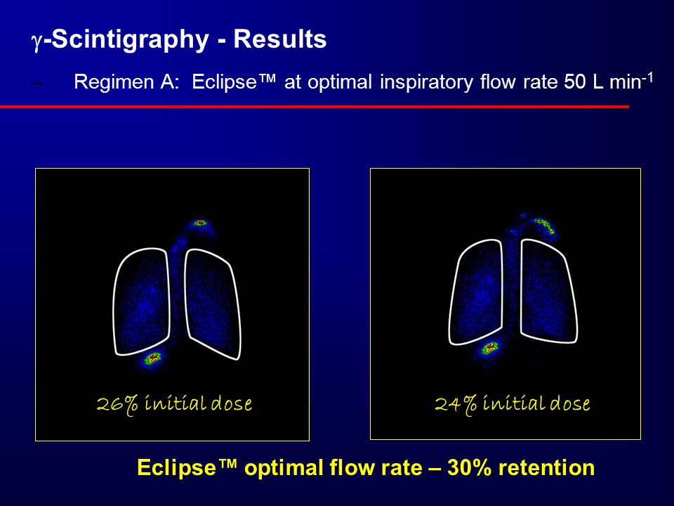  -Scintigraphy - Results –Regimen A: Eclipse™ at optimal inspiratory flow rate 50 L min -1 Eclipse™ optimal flow rate – 30% retention 24% initial dose26% initial dose