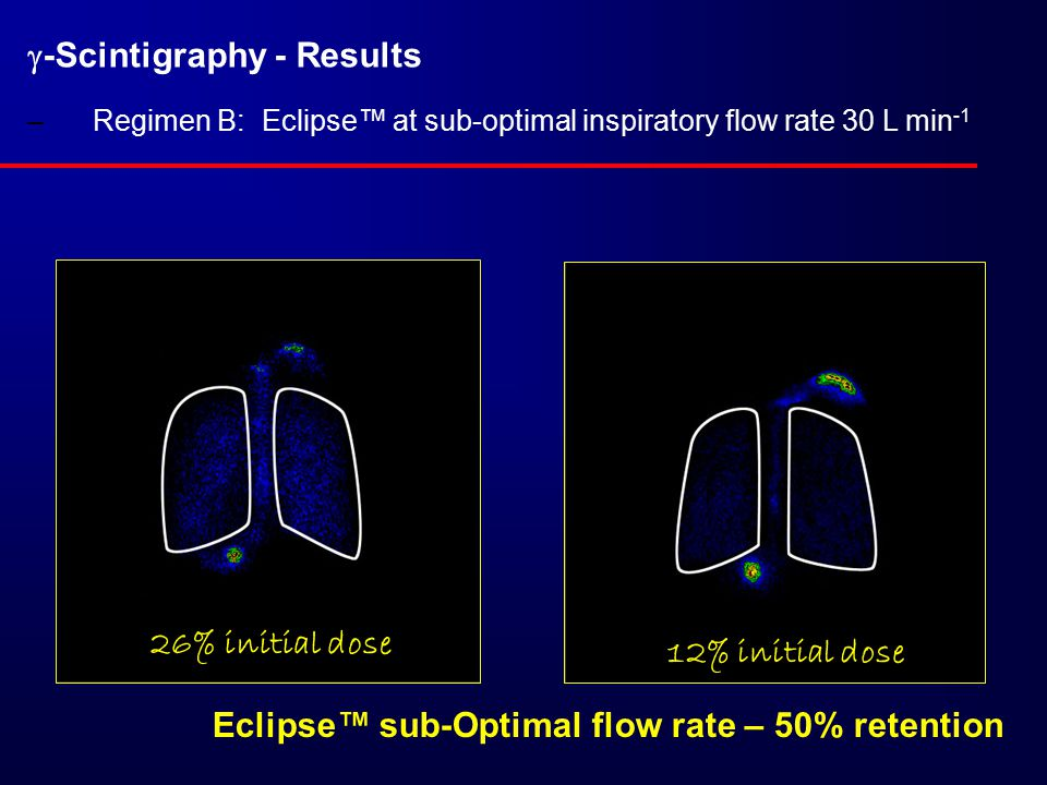  -Scintigraphy - Results –Regimen B: Eclipse™ at sub-optimal inspiratory flow rate 30 L min -1 Eclipse™ sub-Optimal flow rate – 50% retention 12% initial dose 26% initial dose