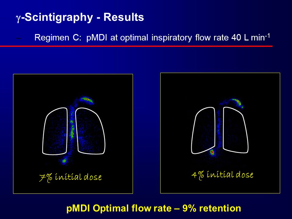  -Scintigraphy - Results –Regimen C: pMDI at optimal inspiratory flow rate 40 L min -1 pMDI Optimal flow rate – 9% retention 4% initial dose 7% initial dose