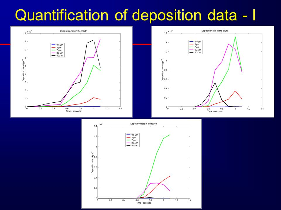Quantification of deposition data - I