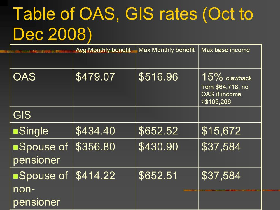 Table of OAS, GIS rates (Oct to Dec 2008) Avg Monthly benefitMax Monthly benefitMax base income OAS$479.07$516.9615% clawback from $64,718, no OAS if income >$105,266 GIS Single$434.40$652.52$15,672 Spouse of pensioner $356.80$430.90$37,584 Spouse of non- pensioner $414.22$652.51$37,584