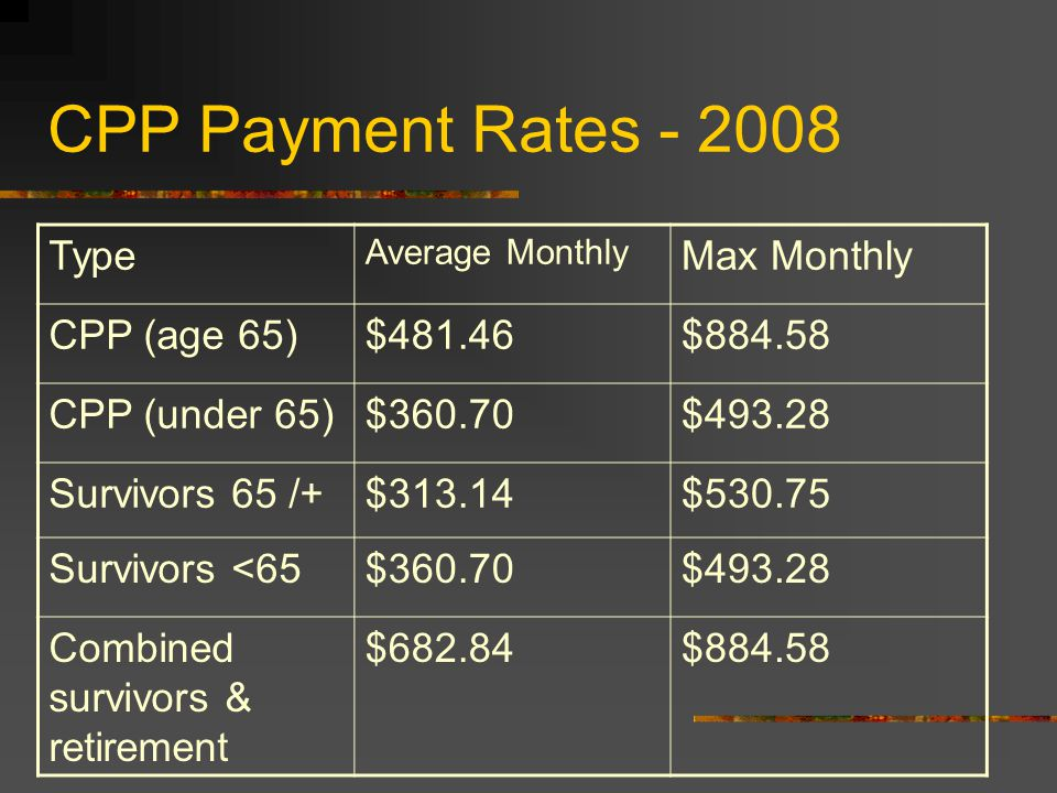 CPP Payment Rates - 2008 Type Average Monthly Max Monthly CPP (age 65)$481.46$884.58 CPP (under 65)$360.70$493.28 Survivors 65 /+$313.14$530.75 Survivors <65$360.70$493.28 Combined survivors & retirement $682.84$884.58