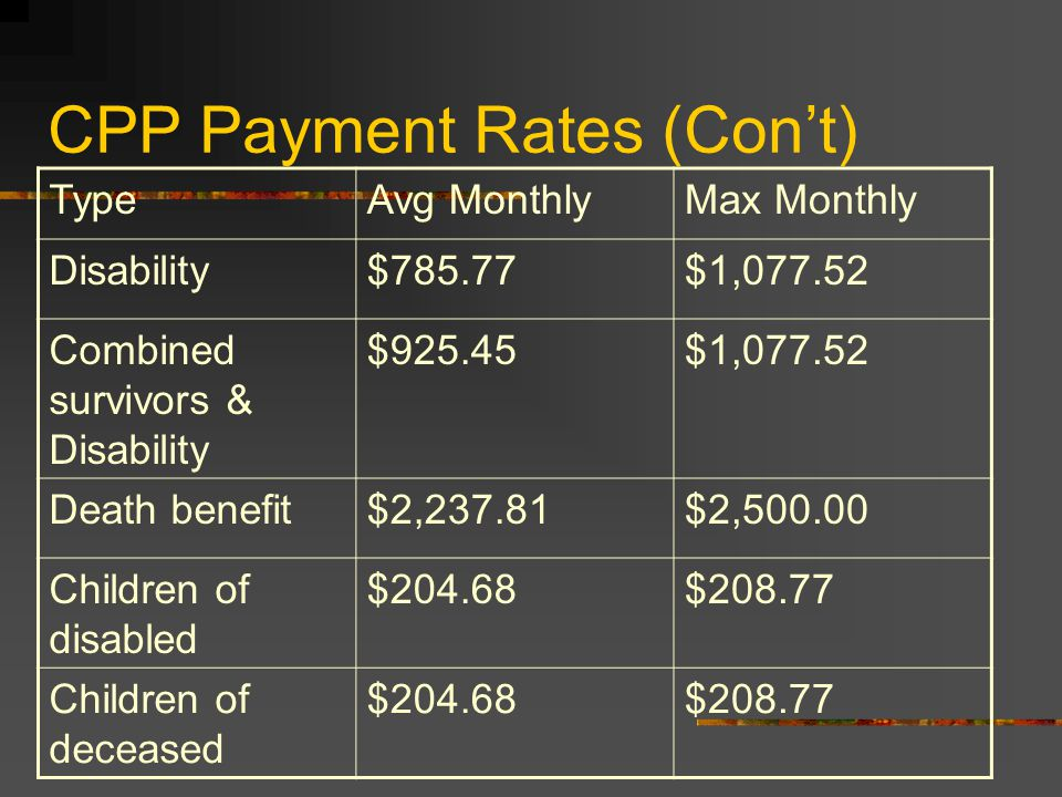 CPP Payment Rates (Con't) TypeAvg MonthlyMax Monthly Disability$785.77$1,077.52 Combined survivors & Disability $925.45$1,077.52 Death benefit$2,237.81$2,500.00 Children of disabled $204.68$208.77 Children of deceased $204.68$208.77