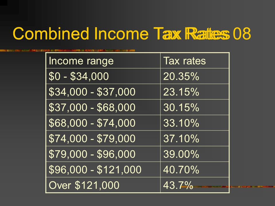 Combined Income Tax Rates 08 Income rangeTax rates $0 - $34,00020.35% $34,000 - $37,00023.15% $37,000 - $68,00030.15% $68,000 - $74,00033.10% $74,000 - $79,00037.10% $79,000 - $96,00039.00% $96,000 - $121,00040.70% Over $121,00043.7% Combined Income Tax Rates
