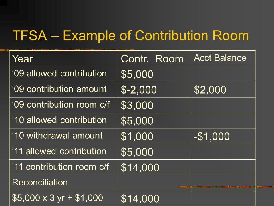 TFSA Contribution Amount $5,000 per year Any withdrawals made in previous year would be added to the contribution room Any unused contribution from a previous year would be added to the contribution room for the year Example: In 2009,contribute $2,000, in 2010, withdraw $1,000.
