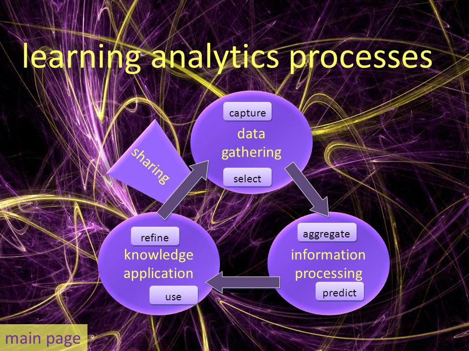 learning analytics processes data gathering data gathering sharing knowledge application knowledge application information processing information processing aggregate capture select predict use refine main page