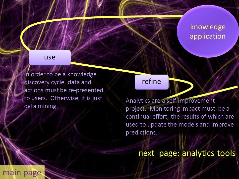 In order to be a knowledge discovery cycle, data and actions must be re-presented to users.