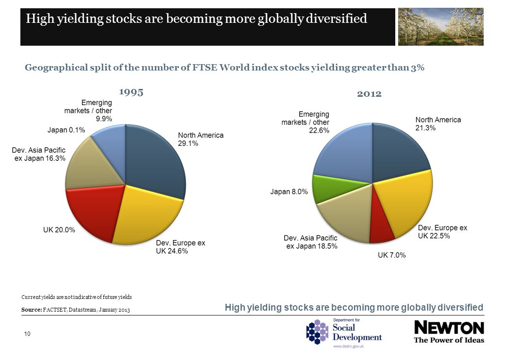 10 High yielding stocks are becoming more globally diversified Geographical split of the number of FTSE World index stocks yielding greater than 3% Current yields are not indicative of future yields Source: FACTSET, Datastream, January 2013 1995 2012