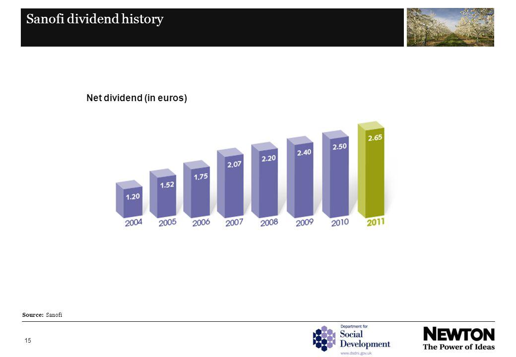 15 Sanofi dividend history Net dividend (in euros) Source: Sanofi