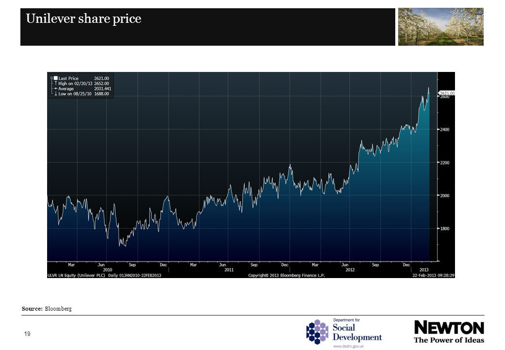 19 Unilever share price Source: Bloomberg