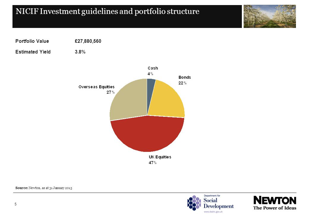 5 NICIF Investment guidelines and portfolio structure Portfolio Value£27,880,560 Estimated Yield 3.8% Source: Newton, as at 31 January 2013