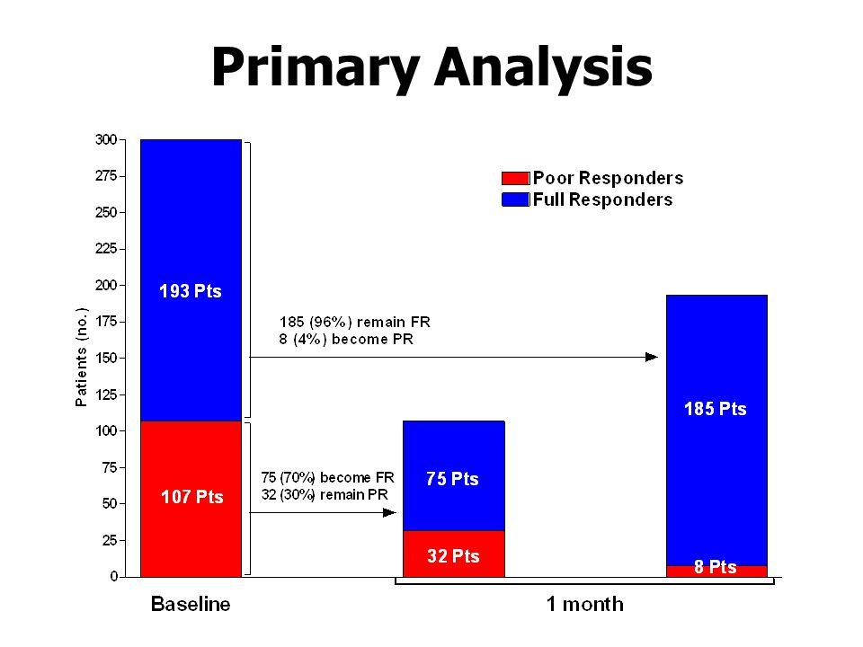 Primary Analysis