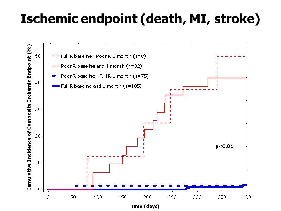 Ischemic Composite End PointBleeding Composite End Point Baseline PRU 1 month PRU 0.69 (0.63-0.74) ≥214 78% 63% 14% 97% AUC (95%CI) cut-off sen spec PPV NPV 0.87 (0.83-0.91) ≥239 81% 92% 43% 98% Baseline PRU 1 month PRU 0.63 (0.58-0.69) ≤95 46% 85% 17% 96% AUC (95%CI) cut-off sen spec PPV NPV 0.84 (0.79-0.88) ≤85 81% 80% 21% 98% Adverse events and cut-offs