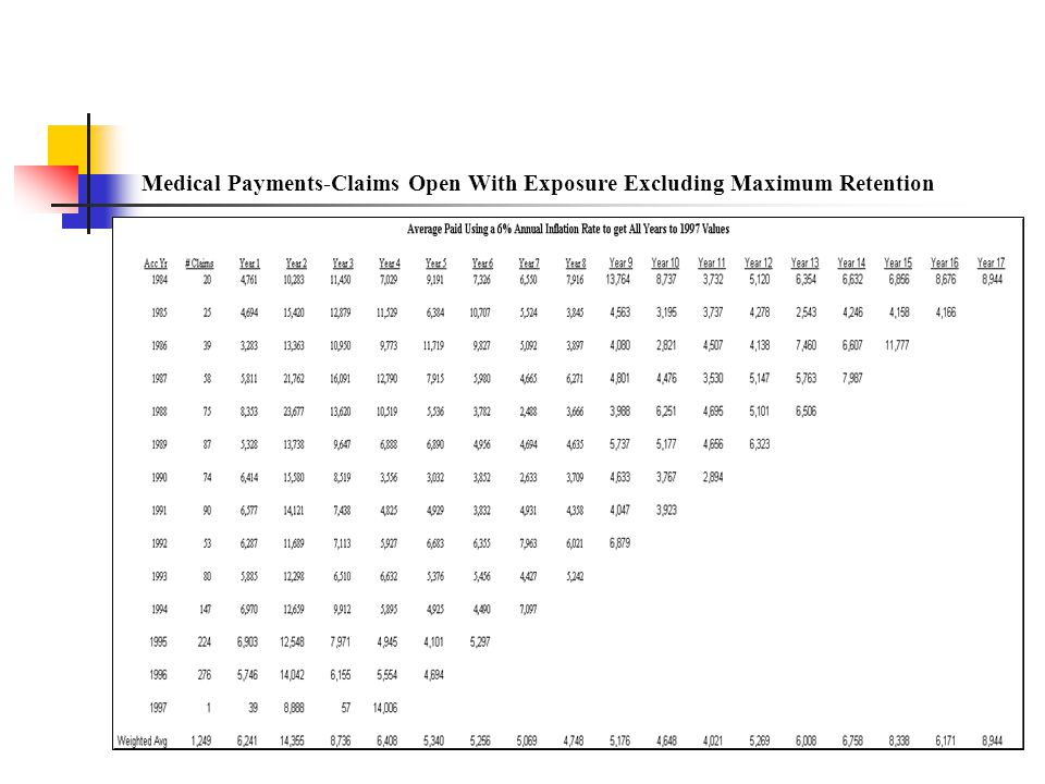 Medical Payments-Claims Open With Exposure Excluding Maximum Retention