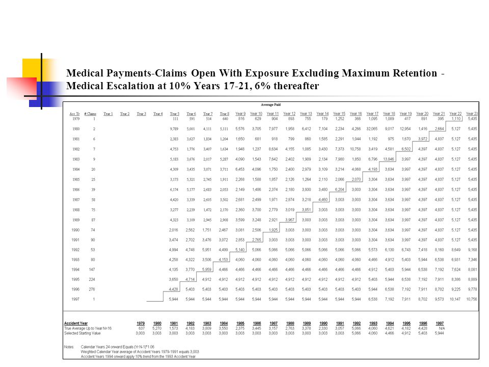Medical Payments-Claims Open With Exposure Excluding Maximum Retention - Medical Escalation at 10% Years 17-21, 6% thereafter