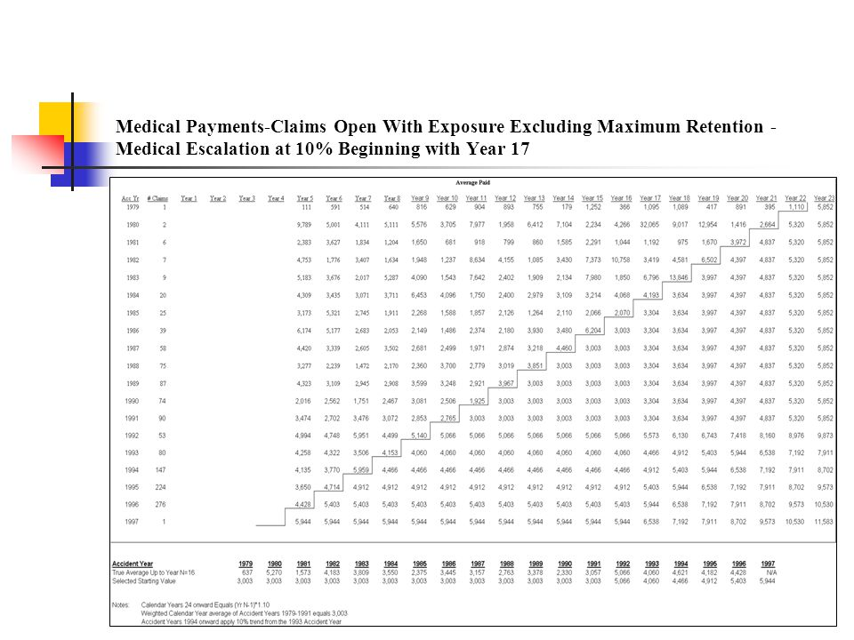 Medical Payments-Claims Open With Exposure Excluding Maximum Retention - Medical Escalation at 10% Beginning with Year 17