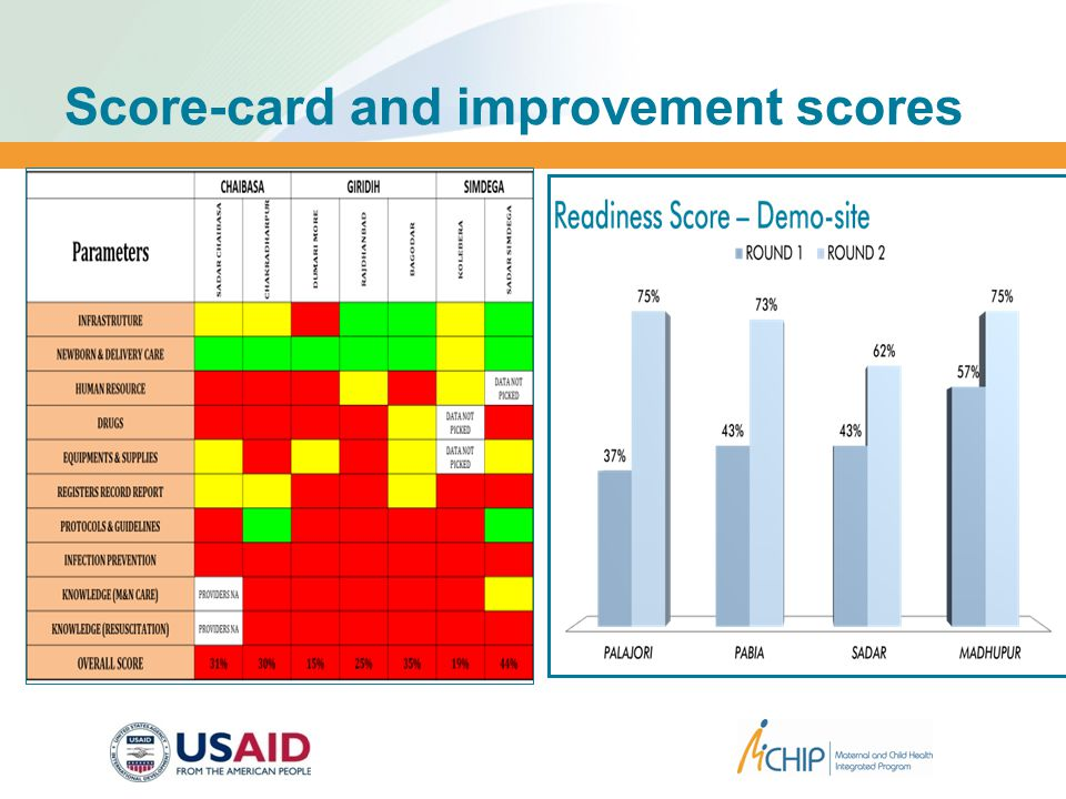 Score-card and improvement scores