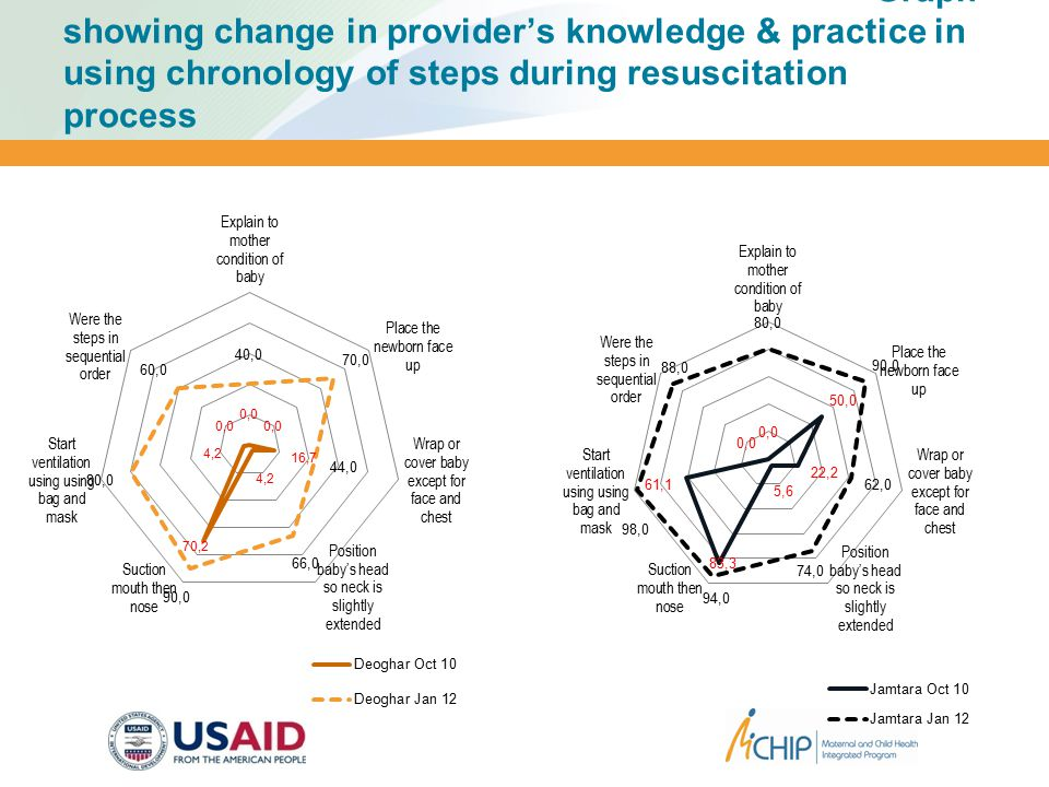 Graph showing change in provider's knowledge & practice in using chronology of steps during resuscitation process