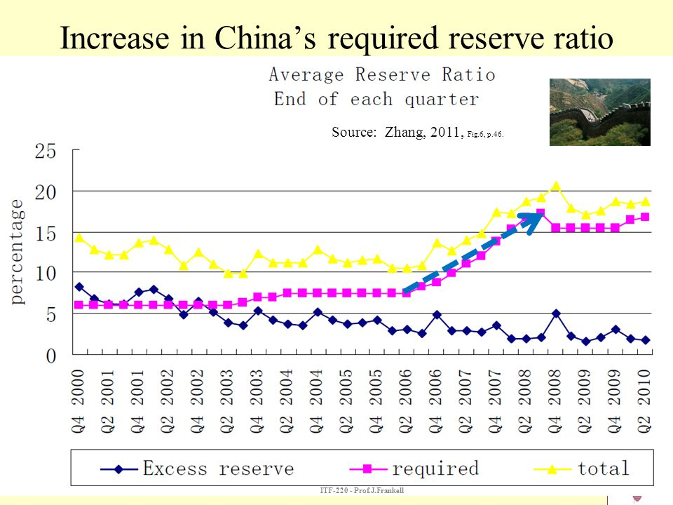 Increase in China's required reserve ratio Source: Zhang, 2011, Fig.6, p.46. ITF-220 - Prof.J.Frankell