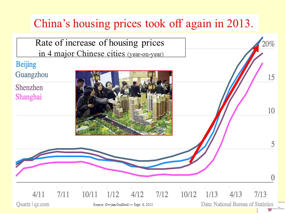 15 Source: Gwynn Guilford — Sept. 6, 2013 Rate of increase of housing prices in 4 major Chinese cities (year-on-year) China's housing prices took off