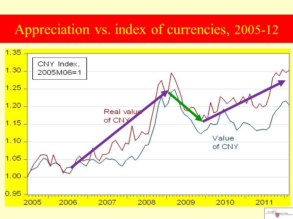 Appreciation vs. index of currencies, 2005-12
