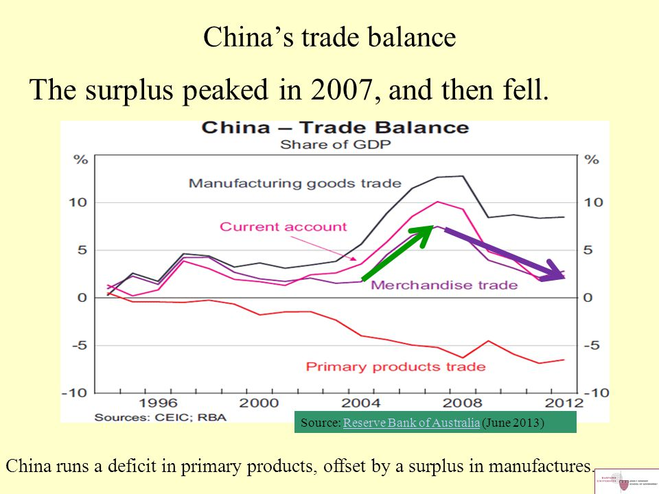 China's trade balance The surplus peaked in 2007, and then fell. Source: Reserve Bank of Australia (June 2013)Reserve Bank of Australia China runs a d