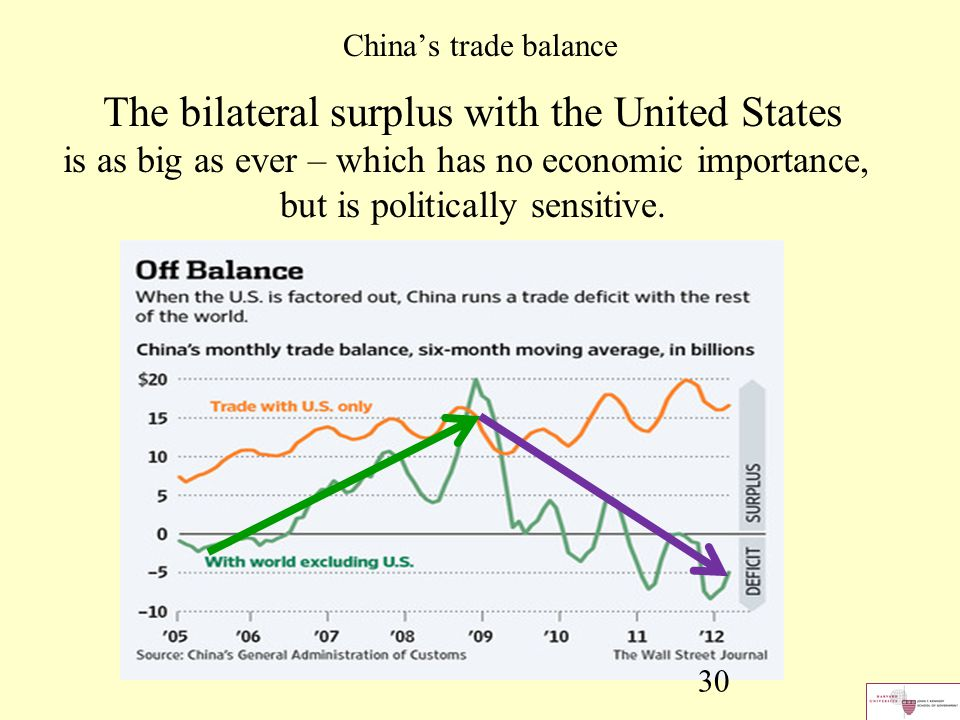 30 China's trade balance The bilateral surplus with the United States is as big as ever – which has no economic importance, but is politically sensiti