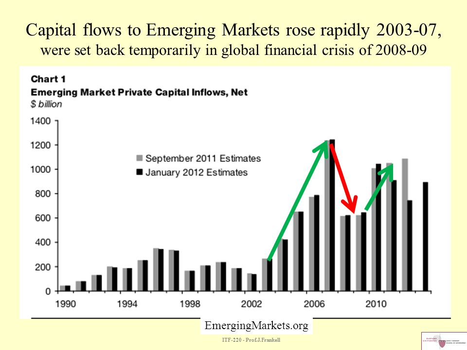 ITF-220 - Prof.J.Frankell EmergingMarkets.org Capital flows to Emerging Markets rose rapidly 2003-07, were set back temporarily in global financial cr