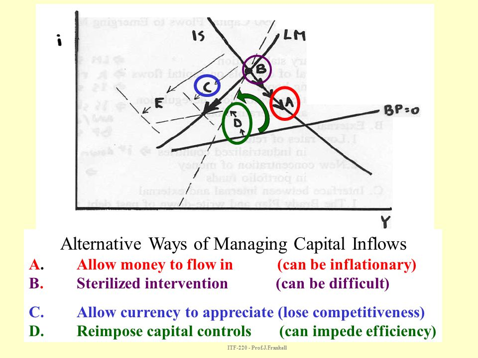 Alternative Ways of Managing Capital Inflows A. Allow money to flow in (can be inflationary) B.Sterilized intervention (can be difficult) C. Allow cur