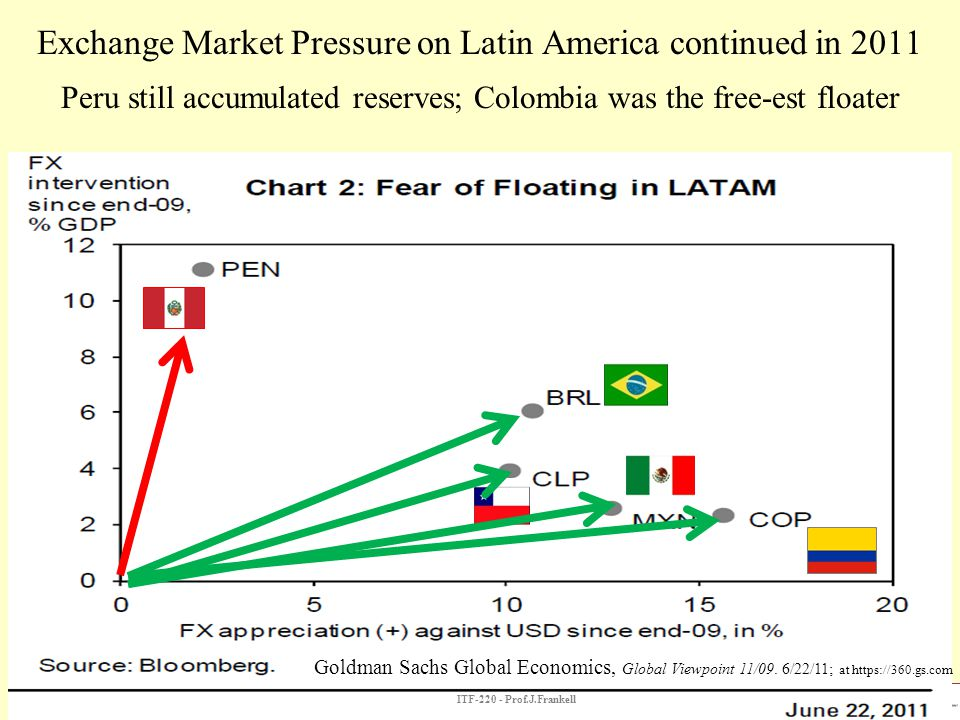 Exchange Market Pressure on Latin America continued in 2011 Peru still accumulated reserves; Colombia was the free-est floater Goldman Sachs Global Ec