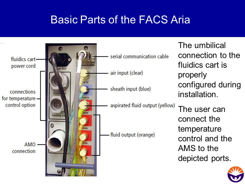 Basic Parts of the FACS Aria The umbilical connection to the fluidics cart is properly configured during installation. The user can connect the temper