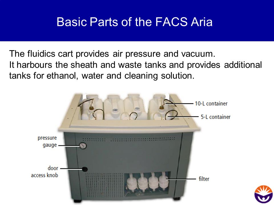 Basic Parts of the FACS Aria The fluidics cart provides air pressure and vacuum. It harbours the sheath and waste tanks and provides additional tanks