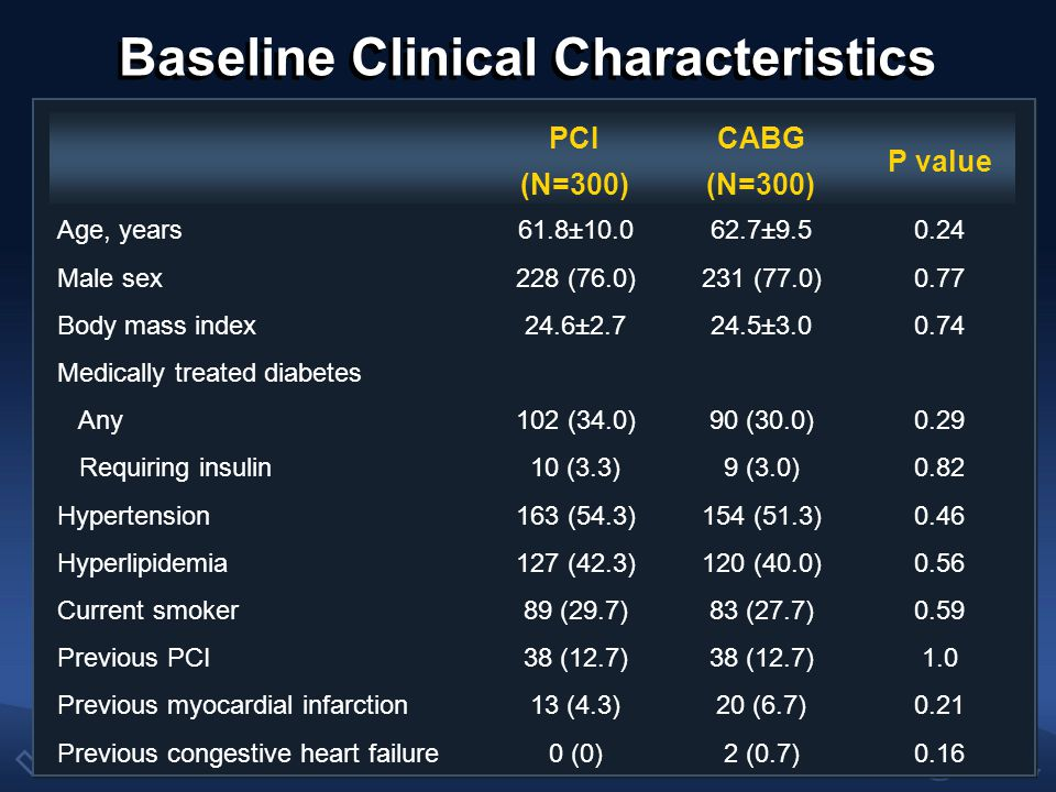 Baseline Clinical Characteristics PCI (N=300) CABG (N=300) P value Chronic renal failure4 (1.3)1( 0.3)0.37 Peripheral vascular disease15 (5.0)7 (2.3)0.08 Chronic pulmonary disease6 (2.0)10 (3.3)0.31 Clinical manifestation0.12 Stable angina or asymptomatic160 (53.3)137 (45.7) Unstable angina128 (42.7)144 (48.0) Recent acute myocardial infarction12 (4.0)19 (6.3) Ejection fraction, %61.7±8.360.6±8.50.12 EuroSCORE value2.6±1.82.8±1.90.16 Electrocardiographic findings0.77 Sinus rhythm286 (96.6)289 (97.3) Atrial fibrillation5 (1.7) Others5 (1.7)3 (1.0)