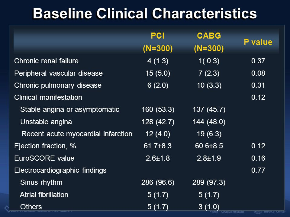 Baseline Angiographic Characteristics PCI (N=300) CABG (N=300) P value Extent of disease vessel0.68 LM only27 (9.0)34 (11.3) LM plus 1-vessel50 (16.7)53 (17.7) LM plus 2-vessel101 (33.7)90 (30.0) LM plus 3-vessel122 (40.7)123 (41.0) Bifurcation left main involvement200 (66.9)183 (62.2)0.24 Diameter stenosis of left main, %0.12  50 and  70 160 (53.3)141 (47.0)  70 140 (46.7)159 (53.0) Right coronary artery disease149 (49.7)159 (53.0)0.41 Restenotic lesion1 (0.3)2 (0.7)0.56 Chronic total occlusion2 (0.7) 1.0 SYNTAX score24.4±9.425.8±10.50.09