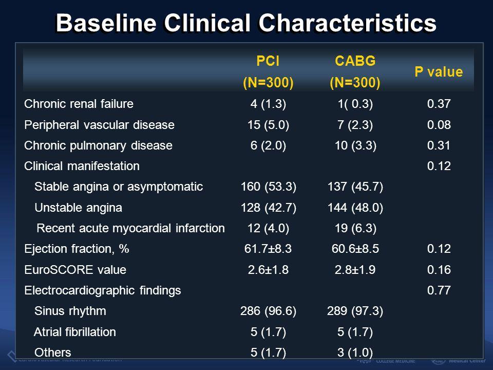 Baseline Clinical Characteristics PCI (N=300) CABG (N=300) P value Chronic renal failure4 (1.3)1( 0.3)0.37 Peripheral vascular disease15 (5.0)7 (2.3)0