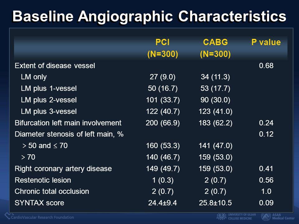Baseline Angiographic Characteristics PCI (N=300) CABG (N=300) P value Extent of disease vessel0.68 LM only27 (9.0)34 (11.3) LM plus 1-vessel50 (16.7)