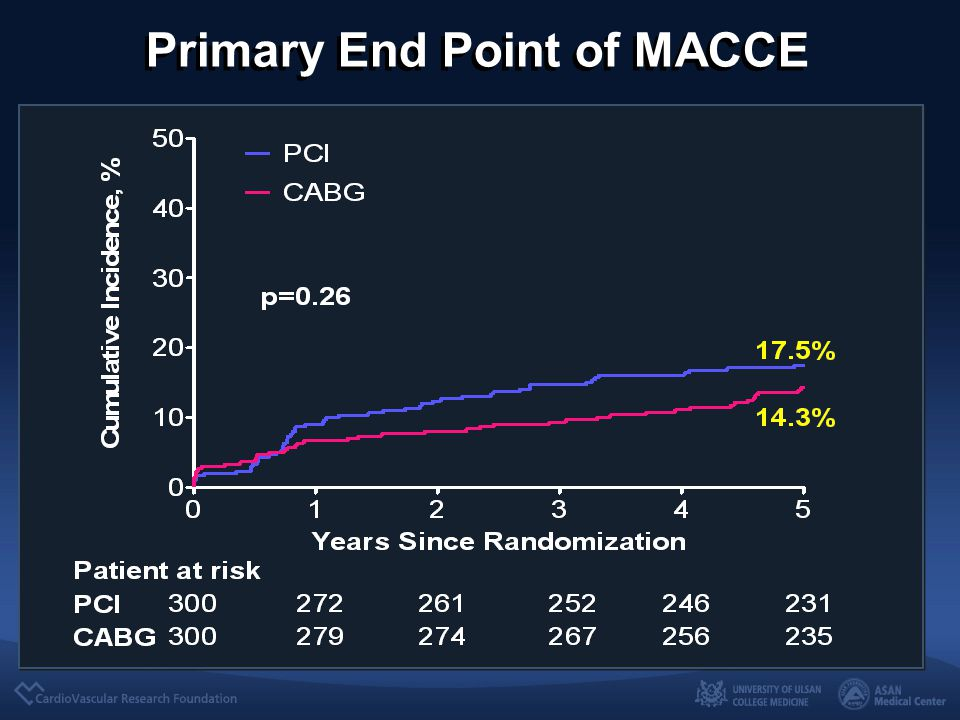 Primary End Point of MACCE
