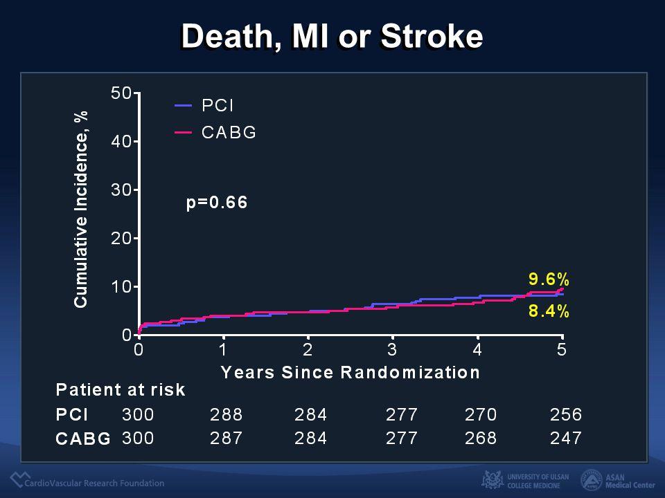 Death, MI or Stroke