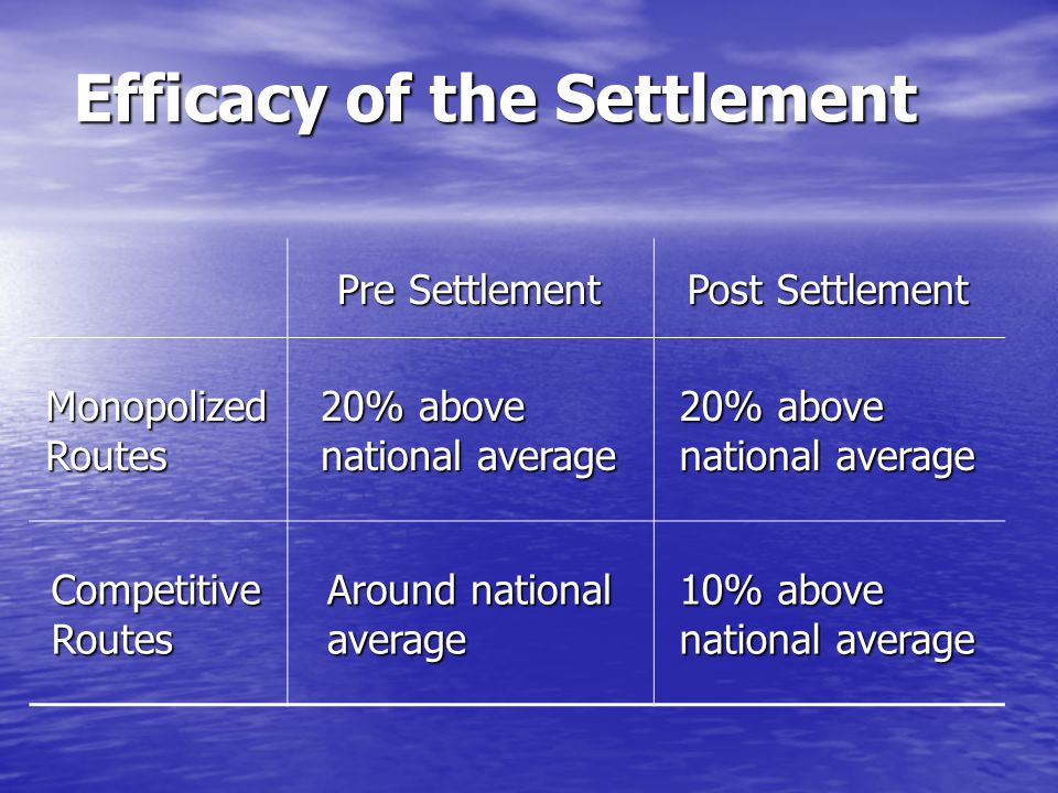 Efficacy of the Settlement Pre Settlement Post Settlement Monopolized Routes 20% above national average Competitive Routes Around national average 10% above national average