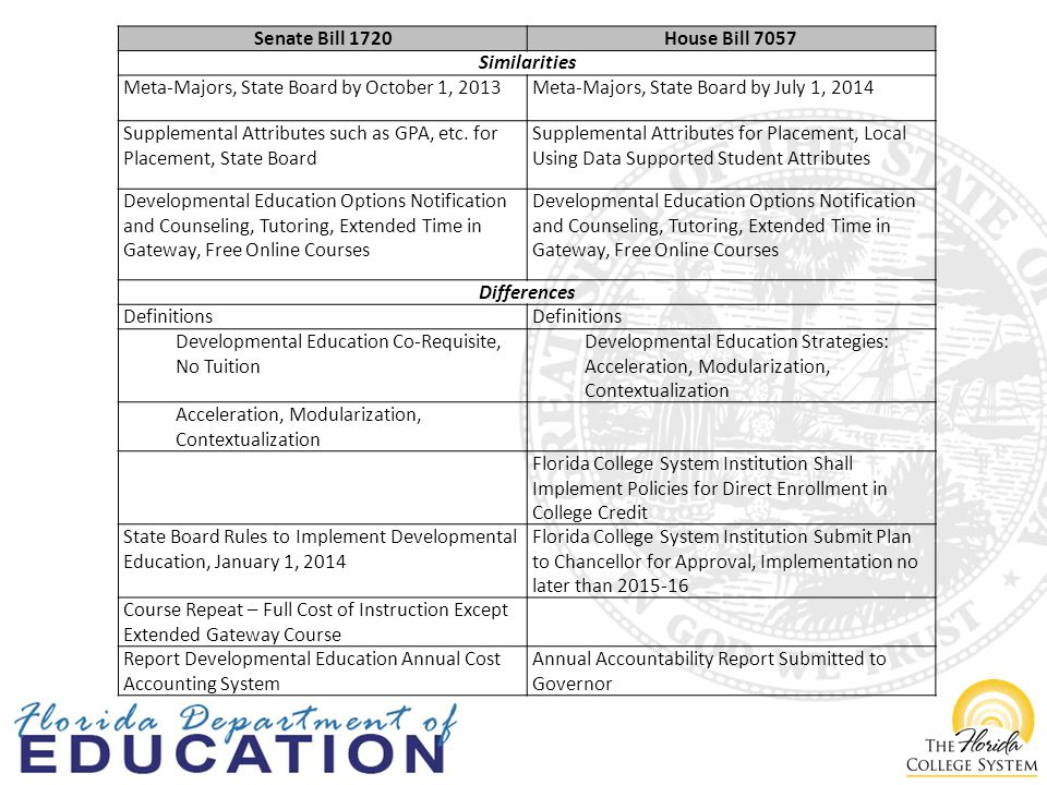 Senate Bill 1720House Bill 7057 Similarities Meta-Majors, State Board by October 1, 2013Meta-Majors, State Board by July 1, 2014 Supplemental Attributes such as GPA, etc.