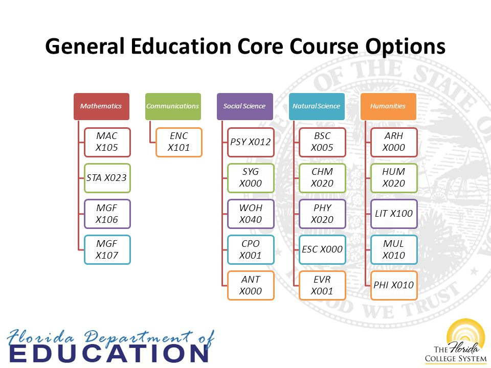 General Education Core Course Options Mathematics MAC X105 STA X023 MGF X106 MGF X107 Communications ENC X101 Social Science PSY X012 SYG X000 WOH X040 CPO X001 ANT X000 Natural Science BSC X005 CHM X020 PHY X020 ESC X000 EVR X001 Humanities ARH X000 HUM X020 LIT X100 MUL X010 PHI X010